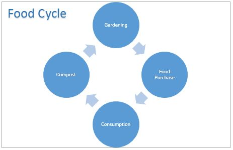 Diagram illustrating the food cycle, including gardening, food purchase, consumption and composting