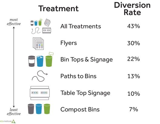 Diagram showing that the combination of all treatments was the most effective, resulting in a 43% diversion rate.
