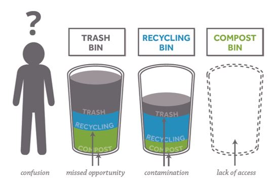 Diagram with a human profile figure, a trash bin, a recycling bin, and compost bin, showing confusion, missed opportunities, contamination, and lack of access to composting as problems.