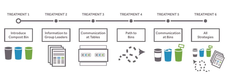 Diagram illustrating six different treatments in this pilot: compost bins, providing info to group leaders, communication at tables, paths to bins marked out, communication at bins, and a combination of all of the above.